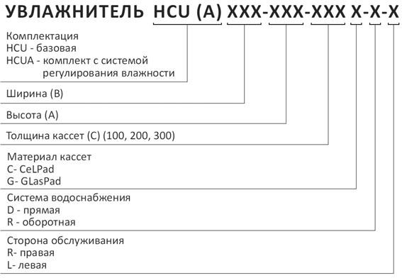 Структура обозначения